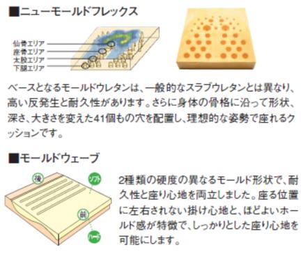 カリモク家具エルゴノミックス(人間工学)説明3